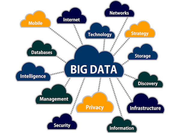 Big Data Services and Solution
